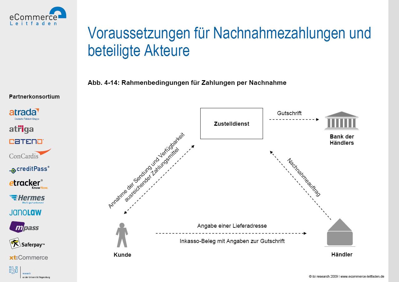 Abb 4 14 Rahmenbedingungen Für Zahlungen Per Nachnahme Quelle Ibi Research E Commerce Leitfaden 2009