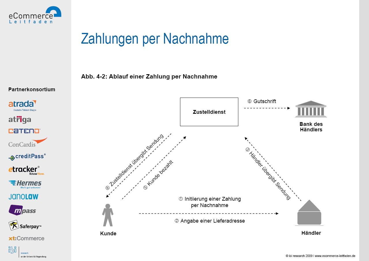 Abb 4 2 Ablauf Einer Zahlung Per Nachnahme Quelle Ibi Research E Commerce Leitfaden 2009