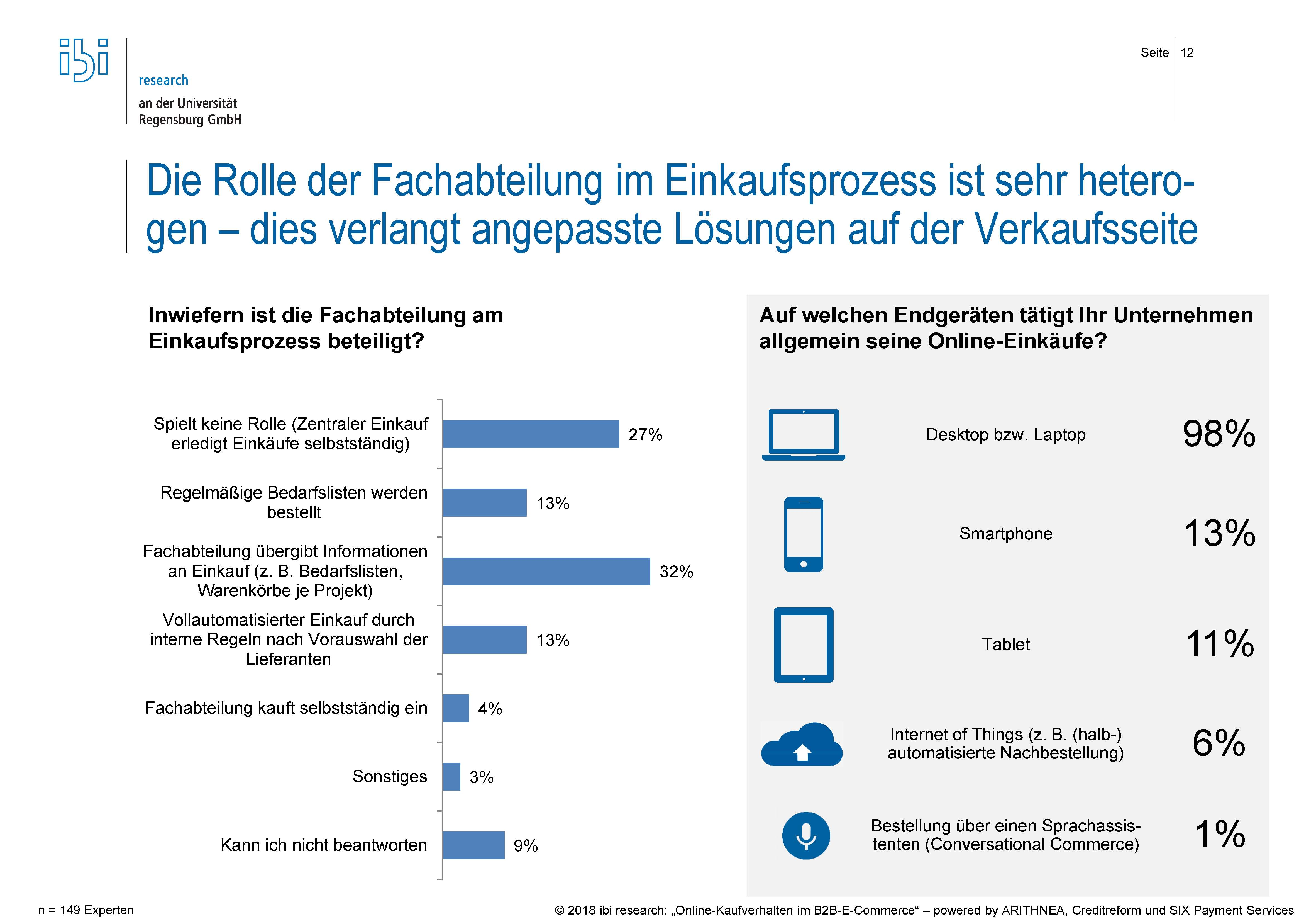 Studie ibi research B2B E Commerce 2018 Fachabteilung